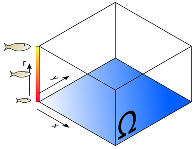 Sprat Ecosystem Model Domain